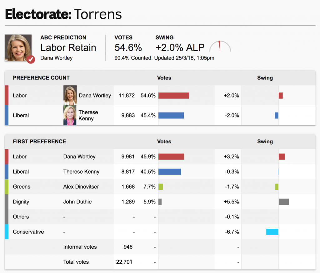 So many facts and charts - it shows the results of the election